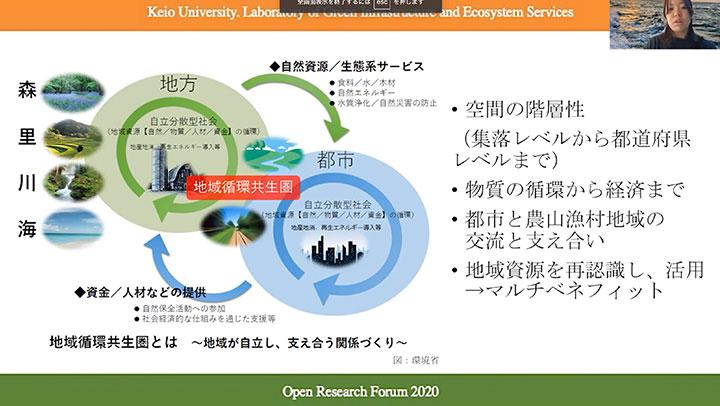 グリーンインフラストラクチャーと生態系サービス・ラボ